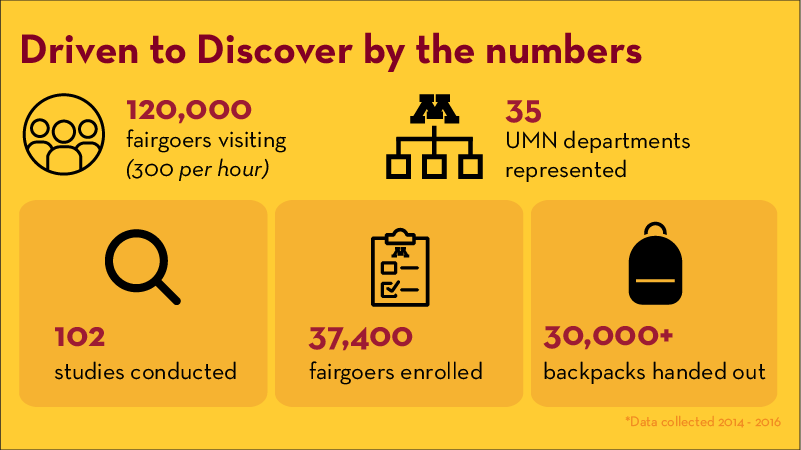 37,400 fairgoers enrolled in Driven to Discover research